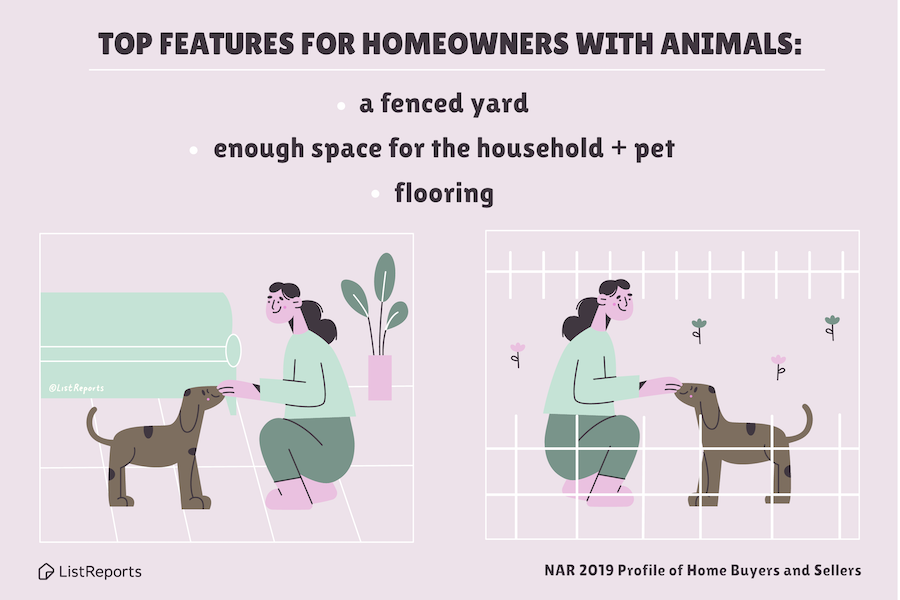 Top features for pet owners when looking for a home include a fenced yard, extra space, and pet-friendly flooring.